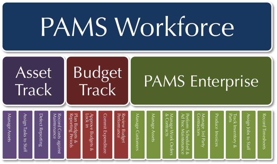 PAMS Workforce Family of Business Applications