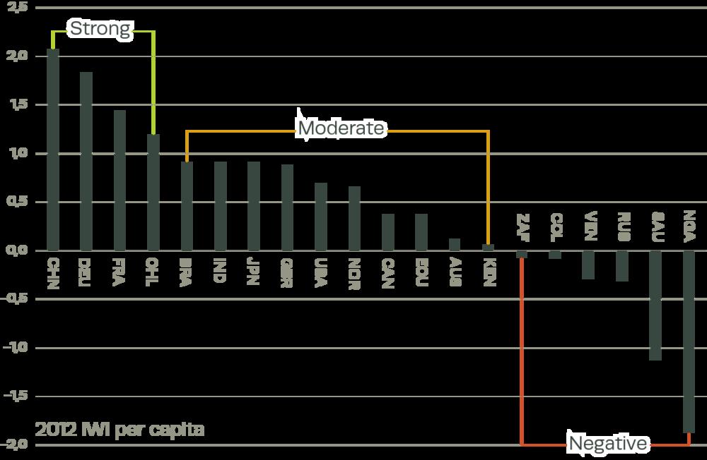 2012 Per-Capita IWI