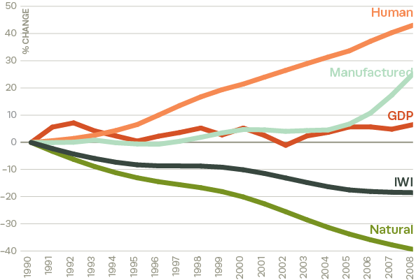 Overall per-capita changes in IWI, GDP, manufactured, human, and natural capital