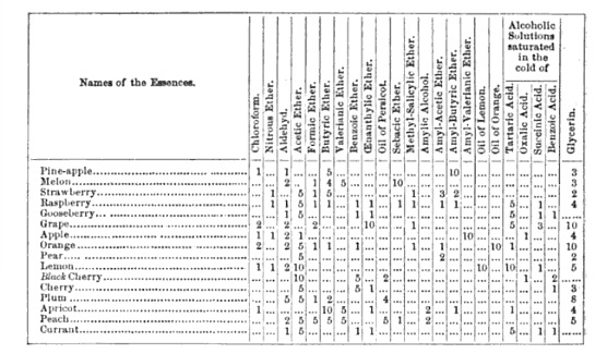Kletzinsky's table of formulas for making of artificial fruit essences, from the U.S. Pharmacopia, 1885.