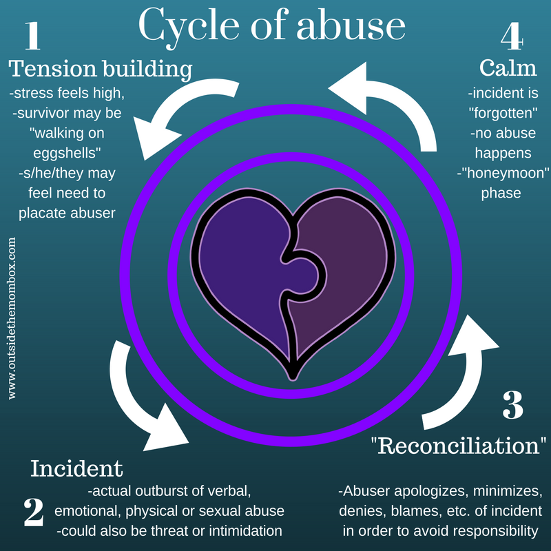 Cycle of abuse for abuse survivors