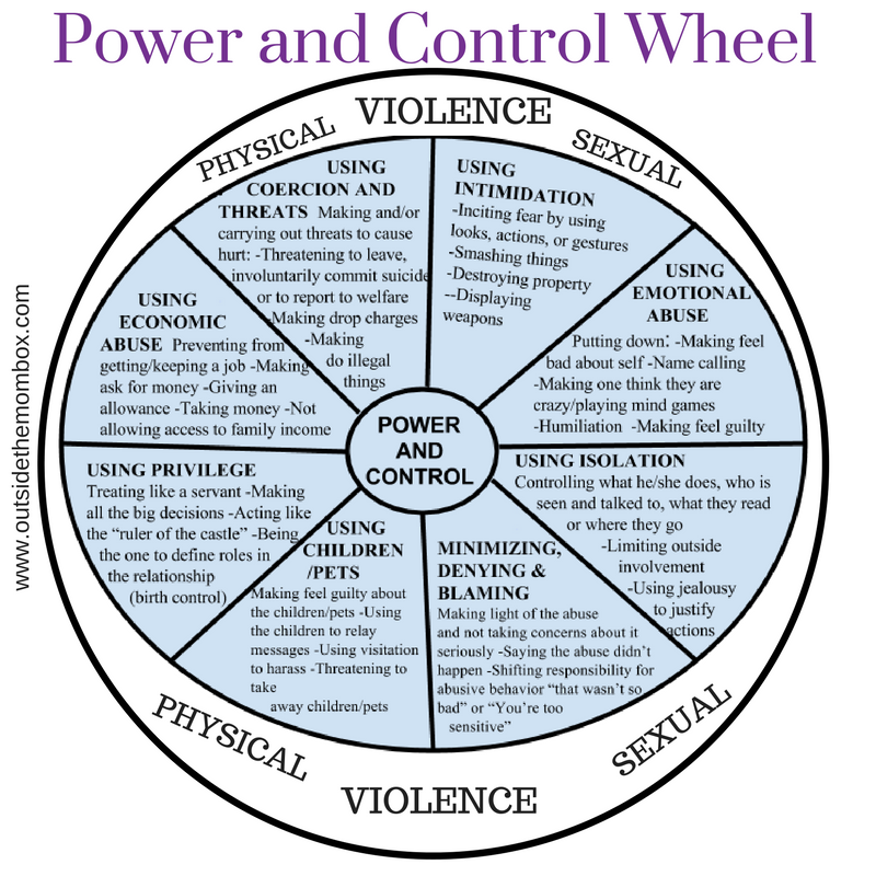 The Cycle of Abuse is a social theory by Dr Lenore Walkerin 1979.Walker interviewed over a thousand domestic violence survivors early in her career. She found that there was a familiar pattern to the abuse that they had experienced. She named that pattern The Cycle of Abuse.Maybe it was something you've experienced in your family of origin or in a relationship? When I was looking for a diagram of the Cycle a few weeks ago, I found ones that looked as if they, too, were from 1979! Ugh. The Cycle may be a bit depressing in content but it doesn't have to look that way.So I updated it.Aside from the improving the looks of things, I made another change. Can you tell what it is?