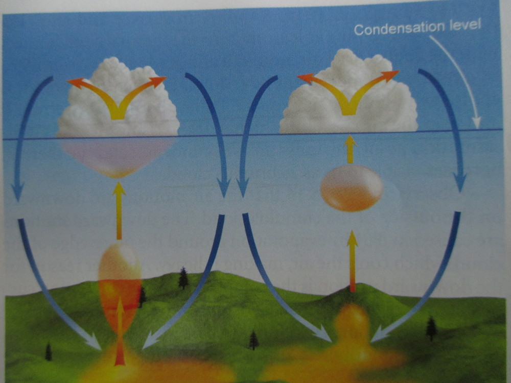 """Yellow oozy magma becomes globuless or blobs that rise up from earth and become egg yolks and then mashed potatoes (above). Though described in the caption as """"blobs,"""" the illustration (below) shows thermals as straight columns rising up to form a cloud. Hmm....somethings not right here."""
