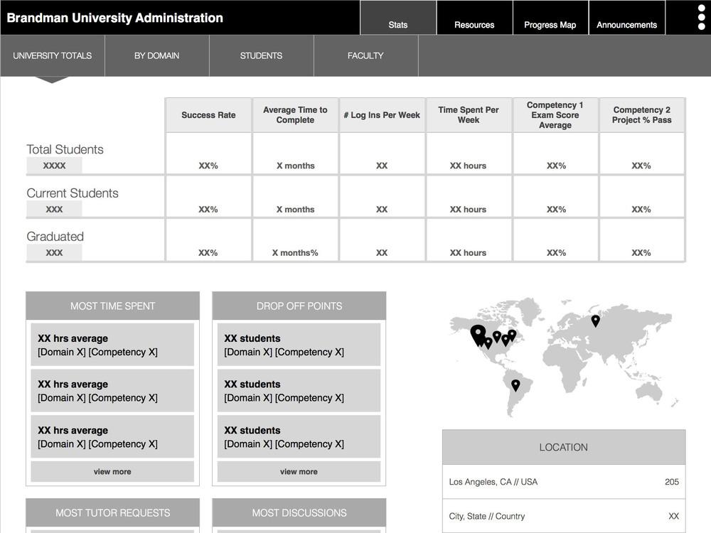 Admin Screen