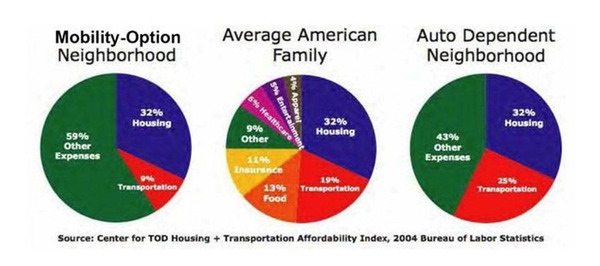 The Atlantic tracksThe Financial Benefits of Living in Transit-Friendly, Walkable Areas.