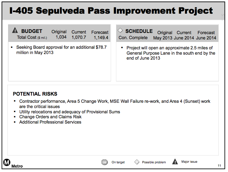Slide from the Project Budget and Schedule Status presentation at today's Metro Board Construction Committee meeting.