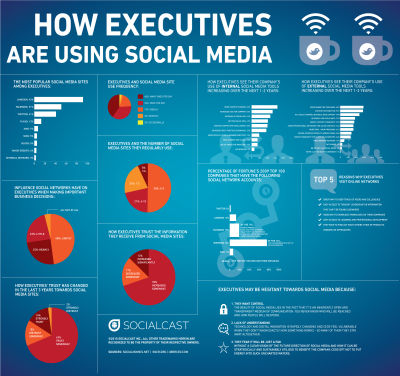 executives-using-social-media.png
