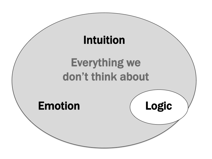 Intuition is a smaller part of non-cognitive processing