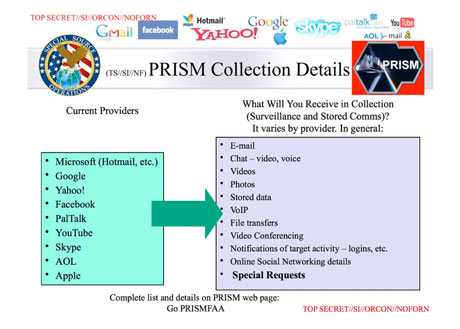 NSA is using Google, Facebook, Apple, Youtube, Dropbox to