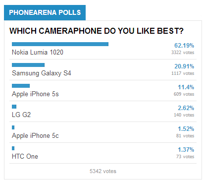 PhoneArena blind smartphone caamera challenge results