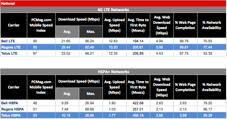 PCMag National Canadian Wireless Speed Test Results