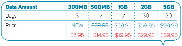 Data only service price reductions