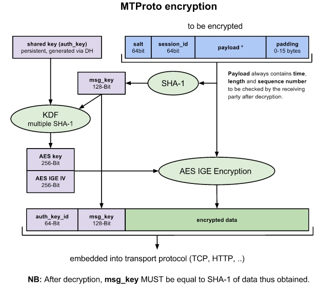 Security diagram provided on their protocol security page