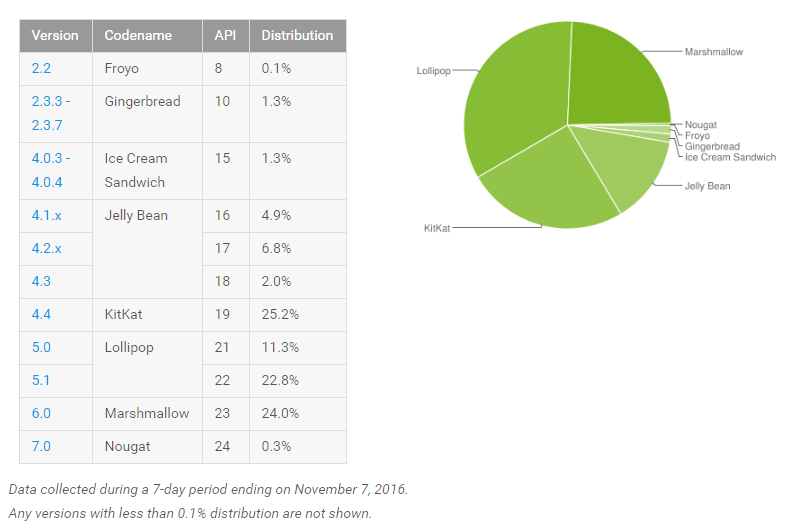 Only 0.3% of Android devices support the latest version (Android 7.0 Nougat) 1.5 months after release. On the IOS side, 60% of devices had updated to IOS 10 a month after release.