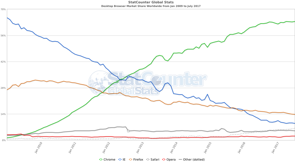Statcounter browser marketshare