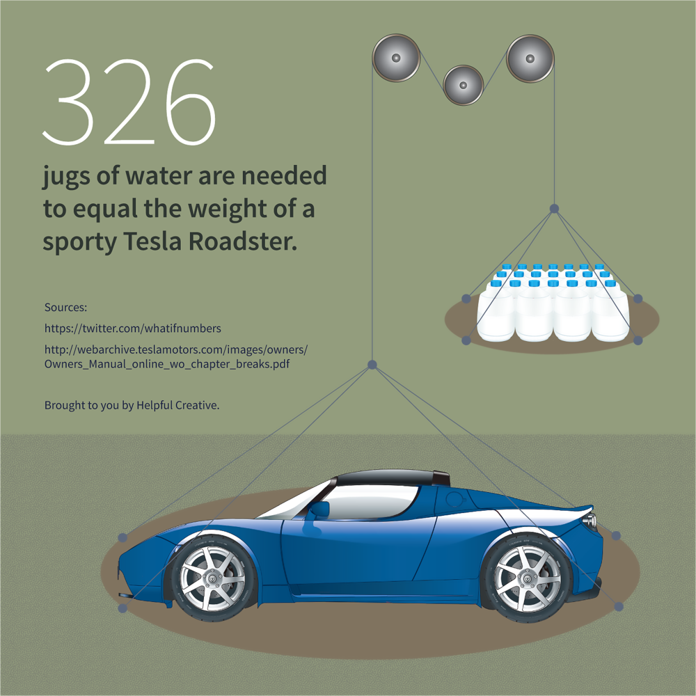 © Helpful Creative. All Rights Reserved.  Sources:  What-If Numbers  and  Tesla Owners Manual
