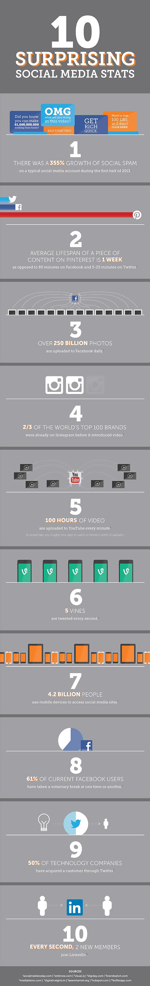 10-social-media-stats.png