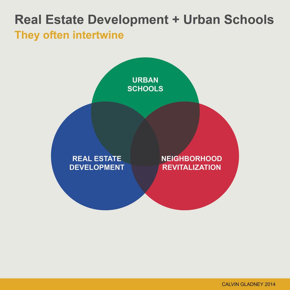 RealEstateUrbanSchools