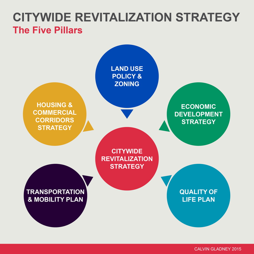 The 5 Pillars of a Citywide Revitalization Strategy.jpg