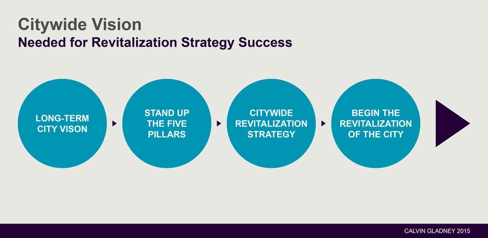 You Must Have a Citywide Vision for a Revitalization Strategy to Be Successful.