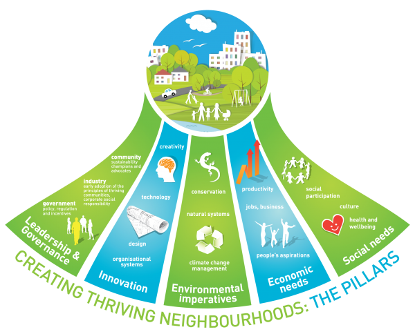 "This info-graphic by  Australia-based ""Thriving Neighborhoods""  shows everything needed to make a neighborhood thrive."