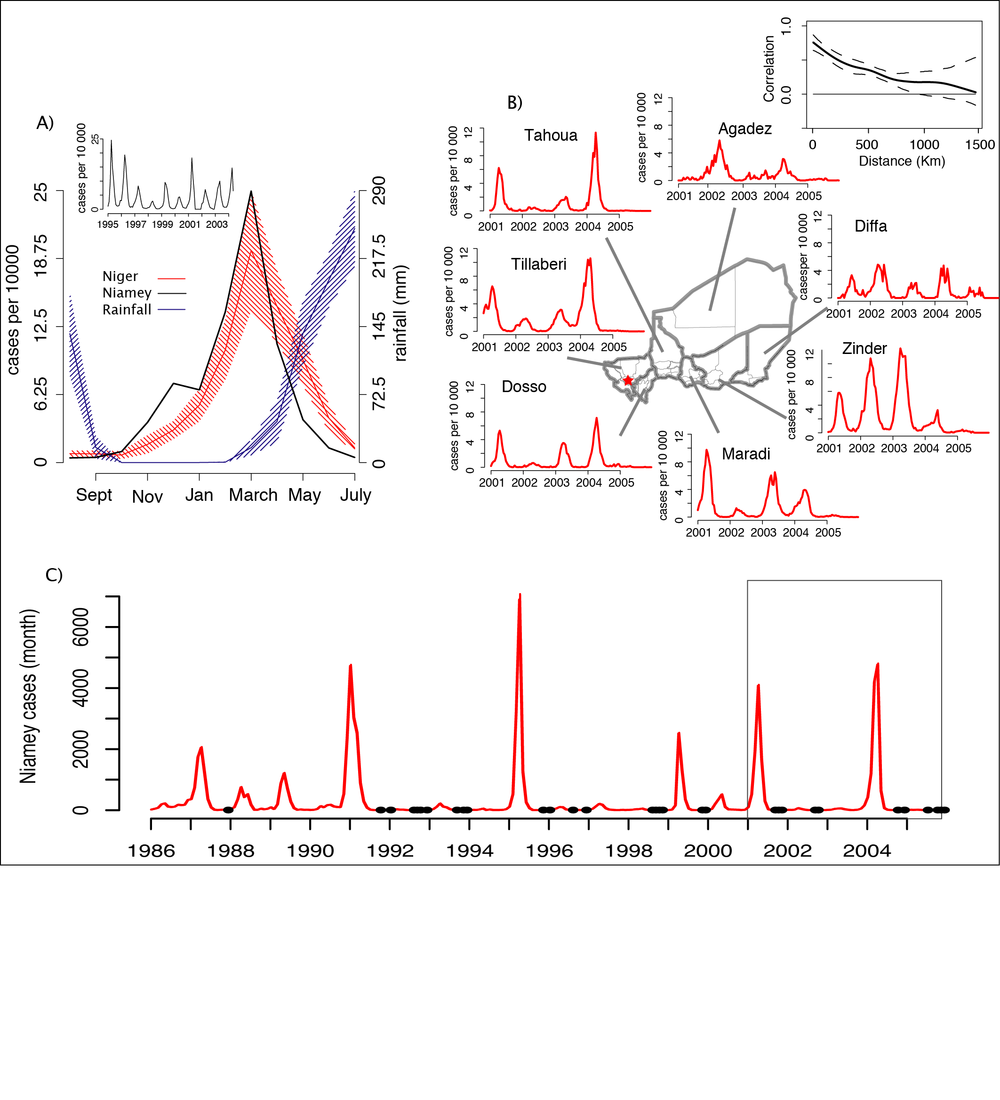 Complex measles dynamics in Niger result from a combination of strong seasonal forcing and high birth rates (Ferrari et al 2008, Bharti et al 2011)