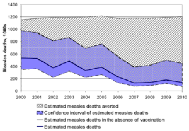 Estimated burden of Measles mortality -- Simons et al 2012