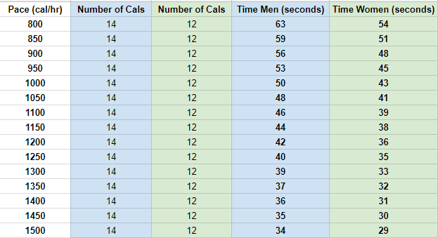 rowing time comparison.PNG