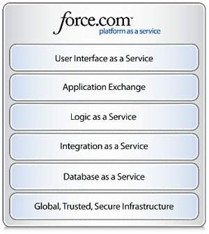 Force.com