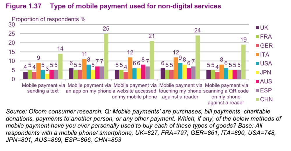 Type of mobile payment used for non digital services.png