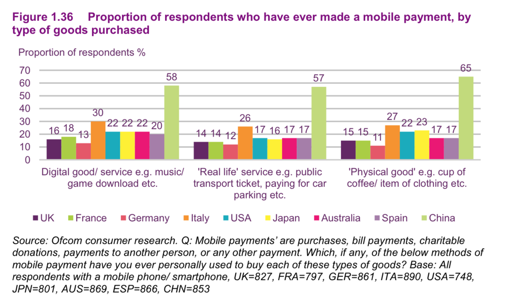 Respondents who have ever made a mobile payment - by type.png
