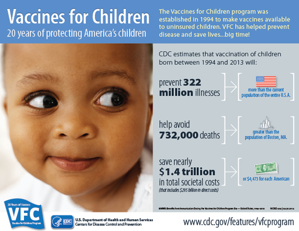 Infographic courtesy of CDC. http://www.cdc.gov/vaccines/programs/vfc/20-year-infographic.html