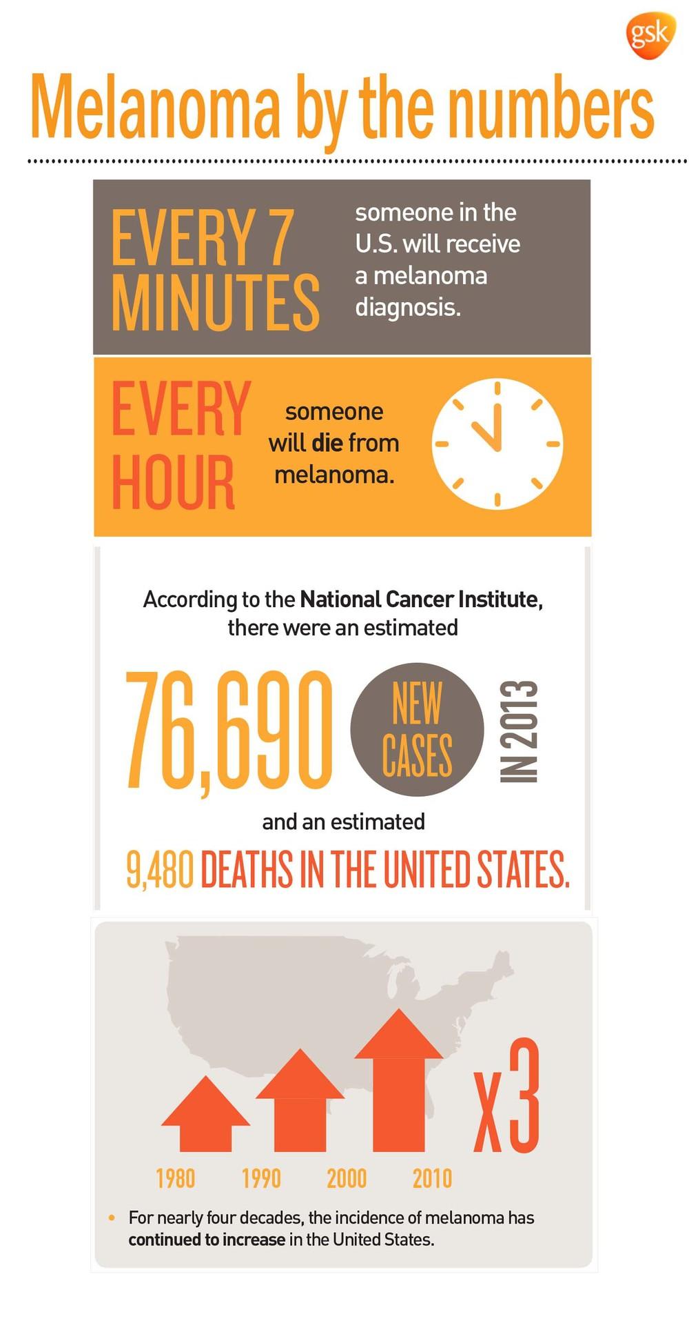 Some of these melanoma statistics are surprising