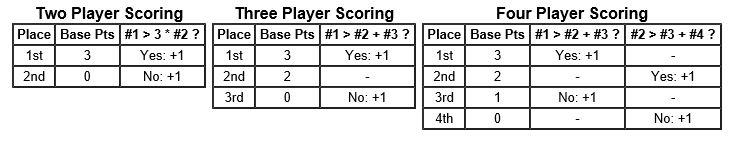 LVFL scoring tables