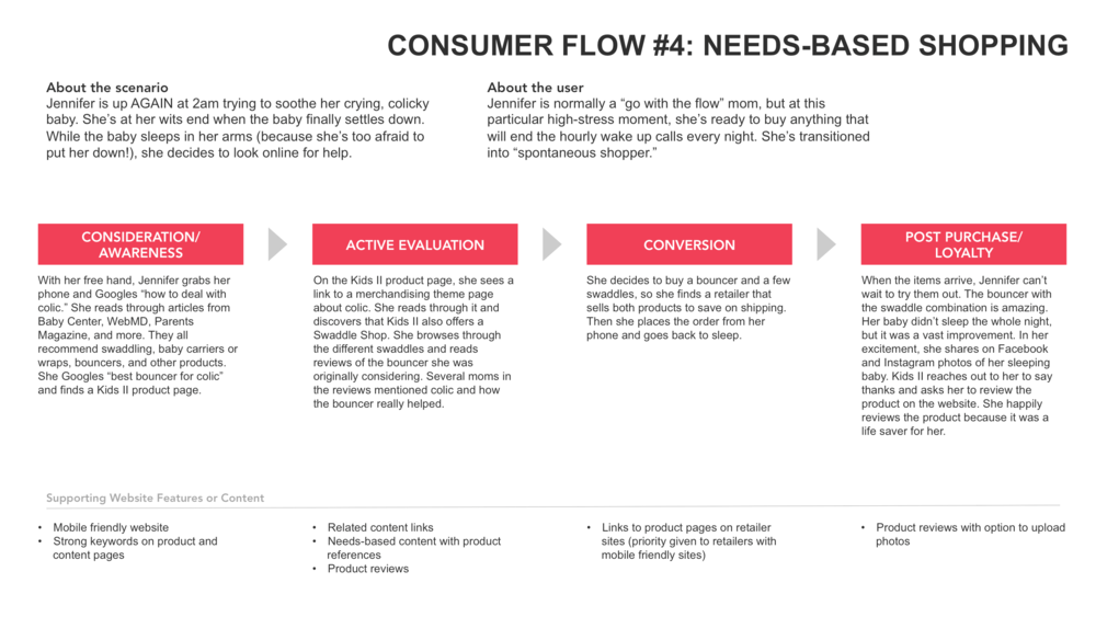Consumer Flows