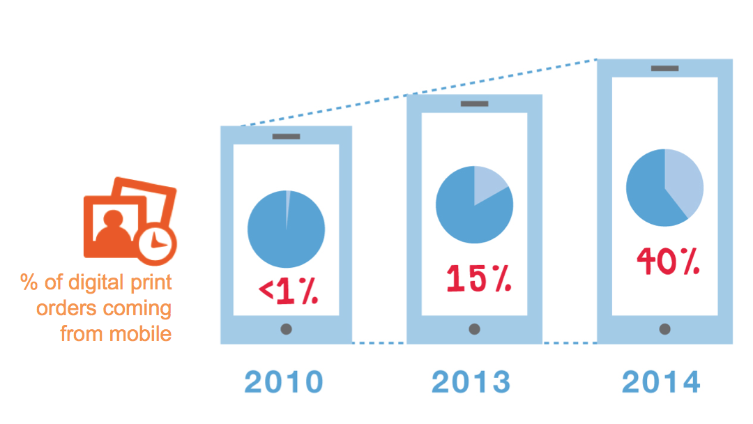 Graphic that shows the growth in Walgreens photo print business via mobile.