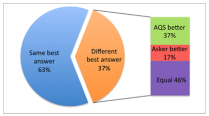 Best answers by asker versus algorithm (referred to as AQS).