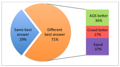 Best answers by crowd versus algorithm (referred to as AQS).