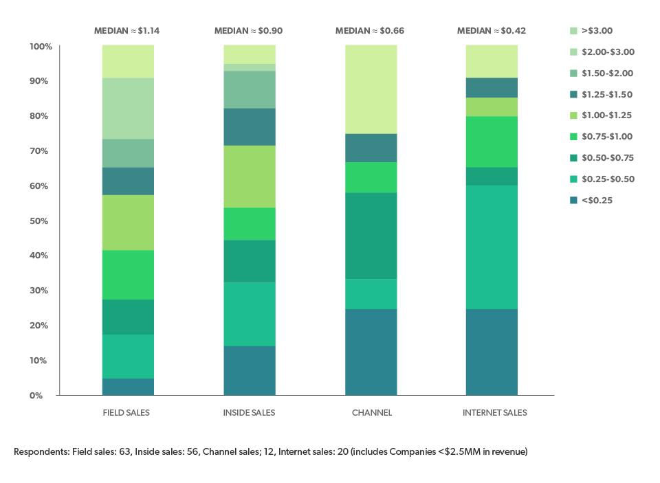 """Source:  Skok, David. """"2015 Pacific Crest SaaS Survey - Part 1."""" forEntrepreneurs. n.p. n.d."""