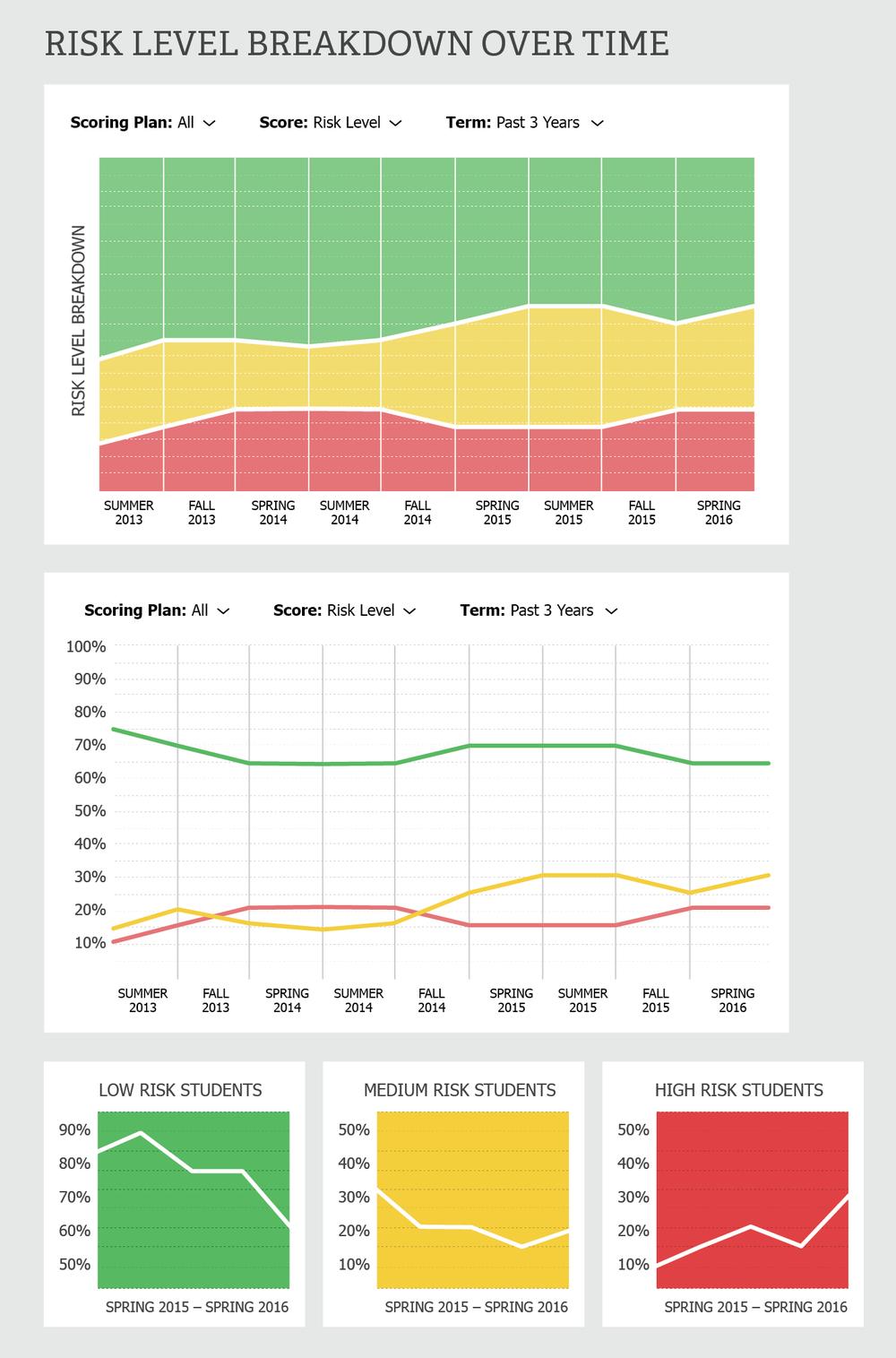 Graphs_V2_Risk Level Breakdown - Over Time.png
