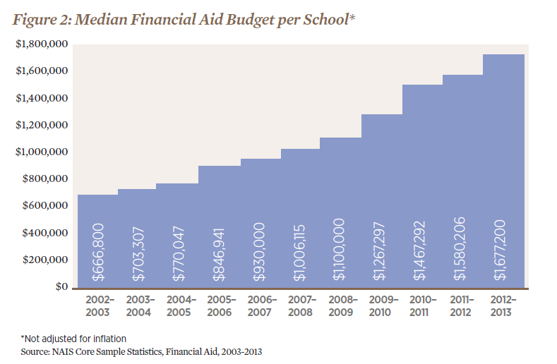 Median Financial Aid Budget per School.png