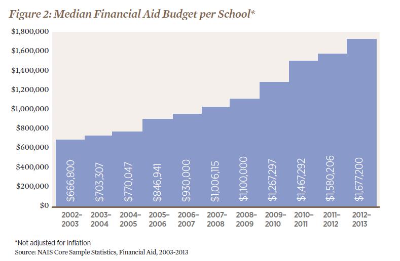 Median Financial Aid Budget per School.png