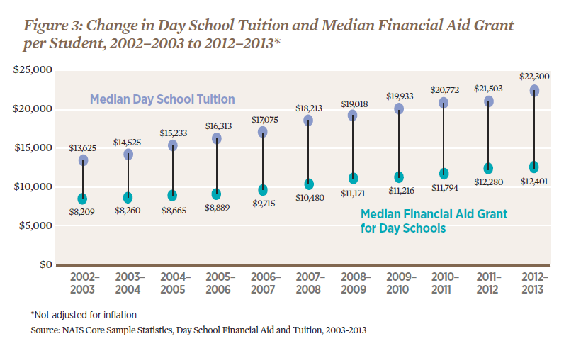 Change in Day School Tuition and Median Financial Aid Grant.png