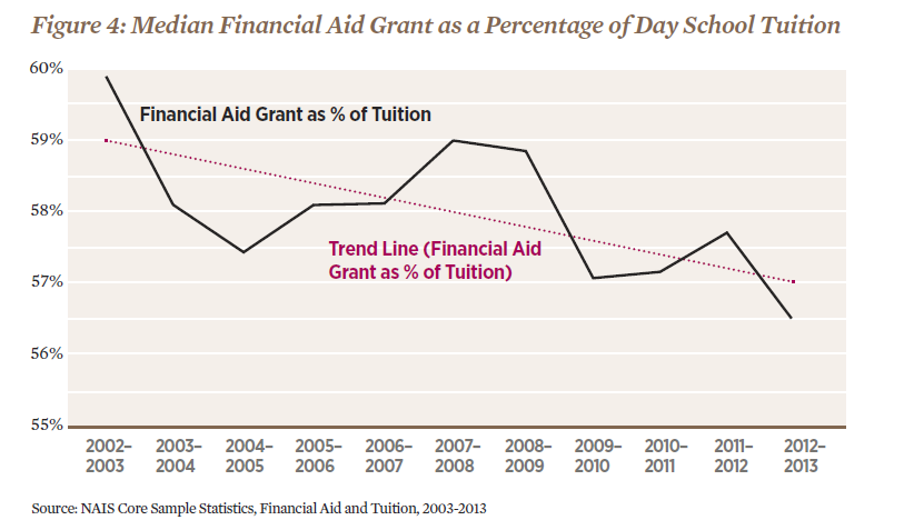 Median Financial Aid Grant as Percentage of Day School Tuition.png