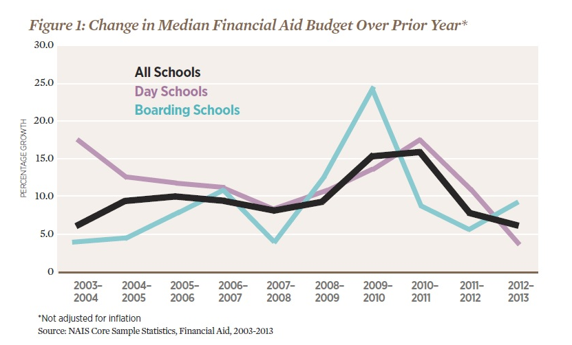 Change in Median Financial Aid Budget.png