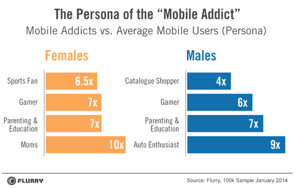 flurry mobile addicts persona, females, males, sports fan, parenting, mobile users, BOLD! Technologies