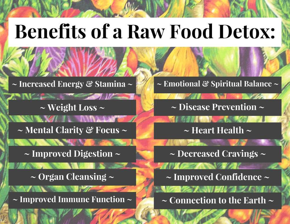 Benefits Of A Raw Food Detox Poster.jpg