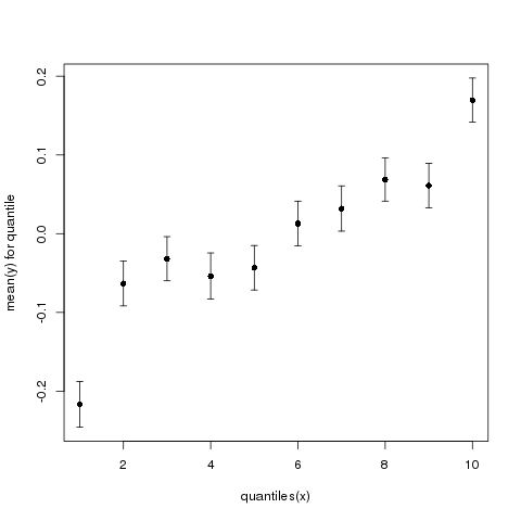 Fig. 2: Mean y (+/- standard error) as a function of quantiles of x