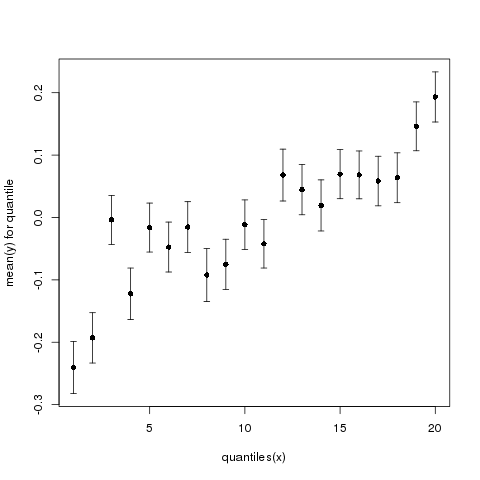 Fig. 3: Mean y (+/- standard error) as a function of quantiles of x. Now using 20 instead of 10 quantiles.