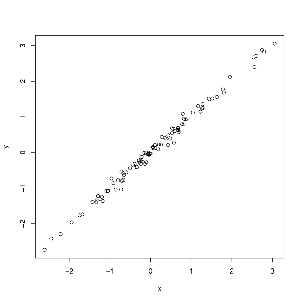 Figure 1: Scatter plot created in R, using the functions pdf() and plot() with default options.